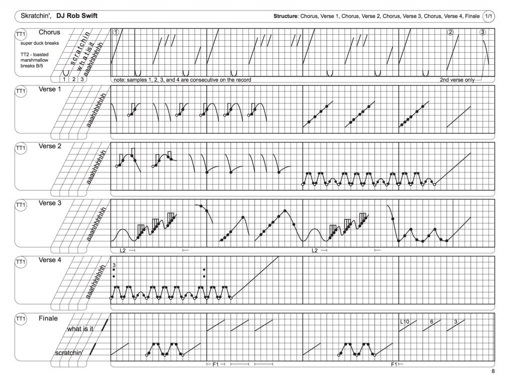 La transcription pour platine du morceau de Rob Swift, Skratchin' selon la notation TTM se veut très précise, notament avec l'usage de sa grille temporelle orthonormée.