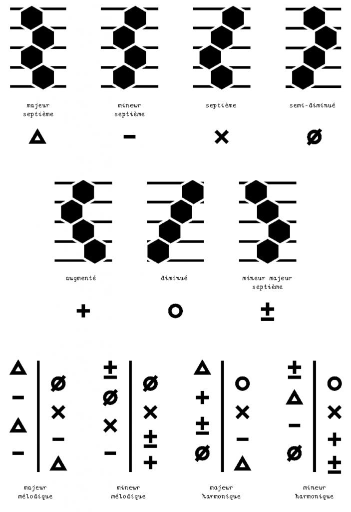 s notations, réductions et chiffrages des accords selon le principe Dualo ont été conçues en adéquation formelle et ergonomique avec l'instrument Du-touch.