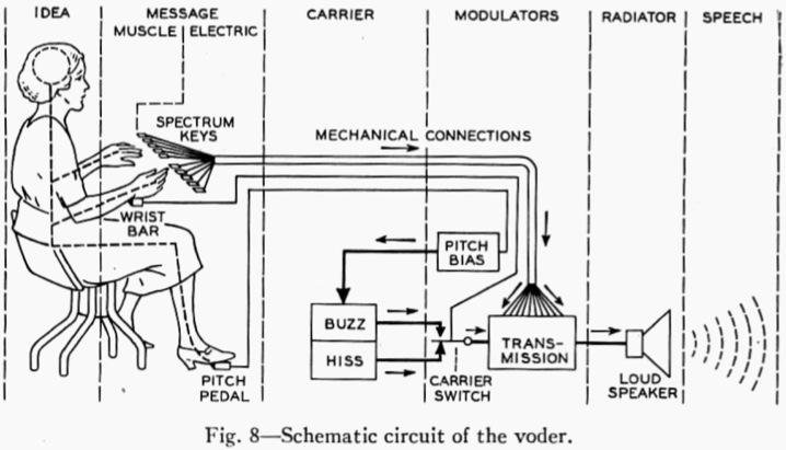 Schematic-Circuit-of-the-VODER Vocoder Schematic on limiter schematic, guitar schematic, wah schematic, ring modulator schematic, linear predictive coding, noise gate schematic, theremin schematic, radio schematic, vibrato schematic, mixer schematic, computer schematic, overdrive schematic, talk box, pitch shifter schematic, chorus schematic, trautonium schematic,