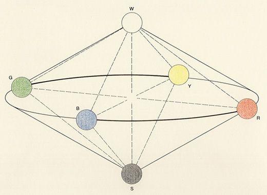Aloïs Hofler, «Système des couleurs», basé sur le schéma publié page 216 de  Grundlehren der Logik un Psychologie, Leipzig-Vienne, Freytag-Tempsky, 1906.