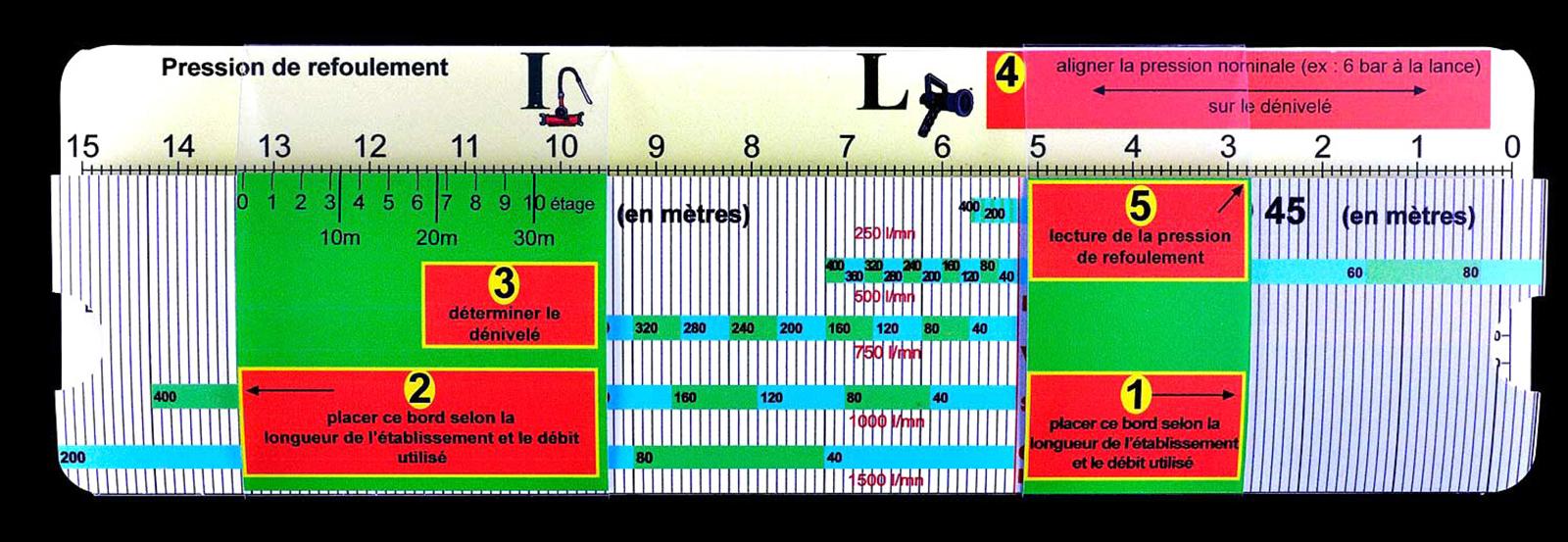 Réglette de calcul des pertes de charge pour sapeurs-pompiers (recto), Lcl P. Gaultier – SDIS de la Haute Savoie